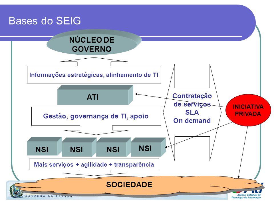 Bases do SEIG Contratação de serviços SLA On demand Informações estratégicas, alinhamento de TI Gestão, governança de TI, apoio NSI Mais serviços + ag