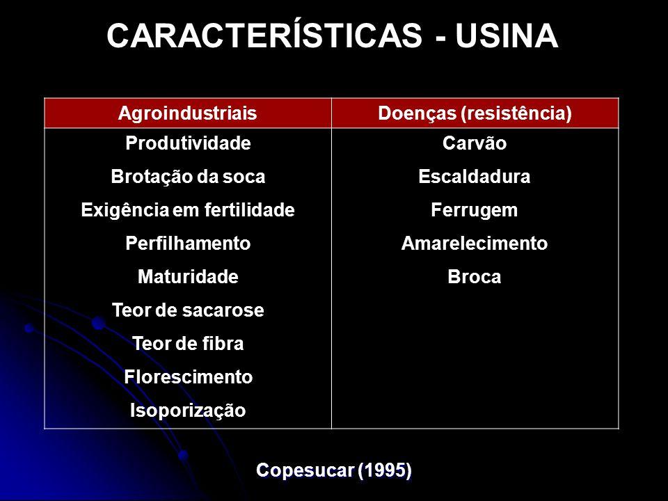 CARACTERÍSTICAS - USINA AgroindustriaisDoenças (resistência) ProdutividadeCarvão Brotação da socaEscaldadura Exigência em fertilidadeFerrugem Perfilha
