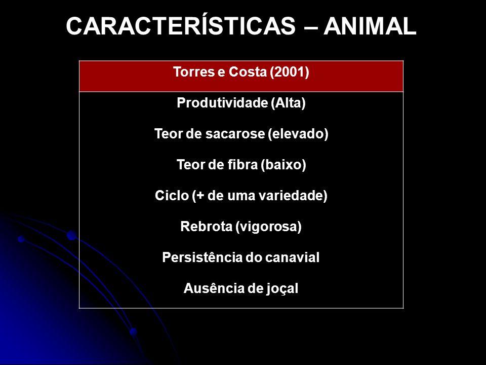 CARACTERÍSTICAS – ANIMAL Torres e Costa (2001) Produtividade (Alta) Teor de sacarose (elevado) Teor de fibra (baixo) Ciclo (+ de uma variedade) Rebrot