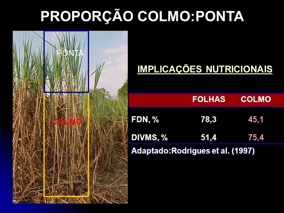 PONTA COLMO PROPORÇÃO COLMO:PONTA IMPLICAÇÕES NUTRICIONAIS FOLHASCOLMO FDN, %78,345,1 DIVMS, %51,475,4 Adaptado:Rodrigues et al. (1997)