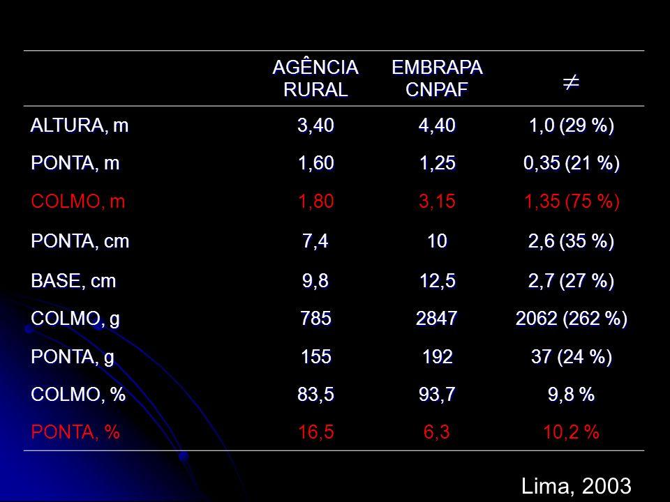 AGÊNCIA RURAL EMBRAPA CNPAF ALTURA, m 3,404,40 1,0 (29 %) PONTA, m 1,601,25 0,35 (21 %) COLMO, m1,803,151,35 (75 %) PONTA, cm 7,410 2,6 (35 %) BASE, c