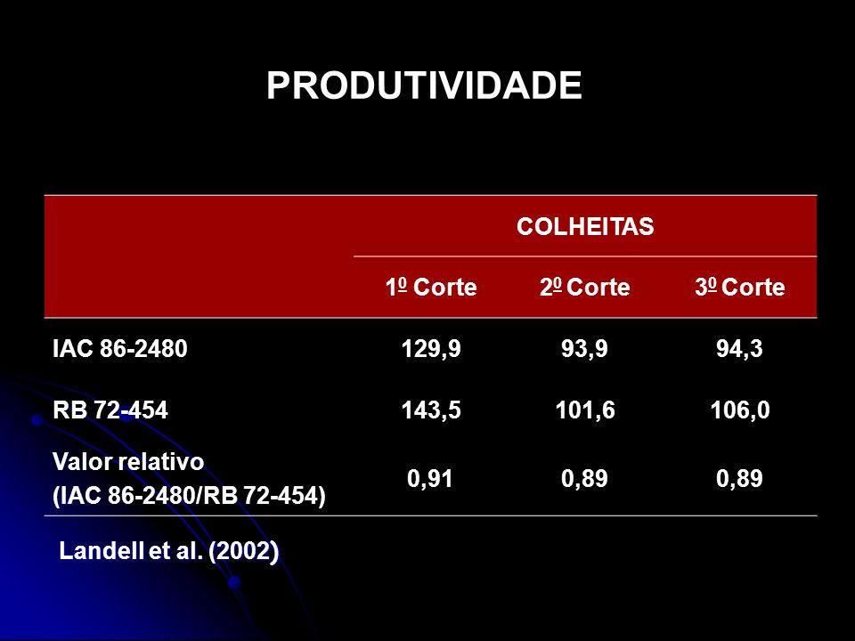 COLHEITAS 1 0 Corte2 0 Corte3 0 Corte IAC 86-2480129,993,994,3 RB 72-454143,5101,6106,0 Valor relativo (IAC 86-2480/RB 72-454) 0,910,89 PRODUTIVIDADE