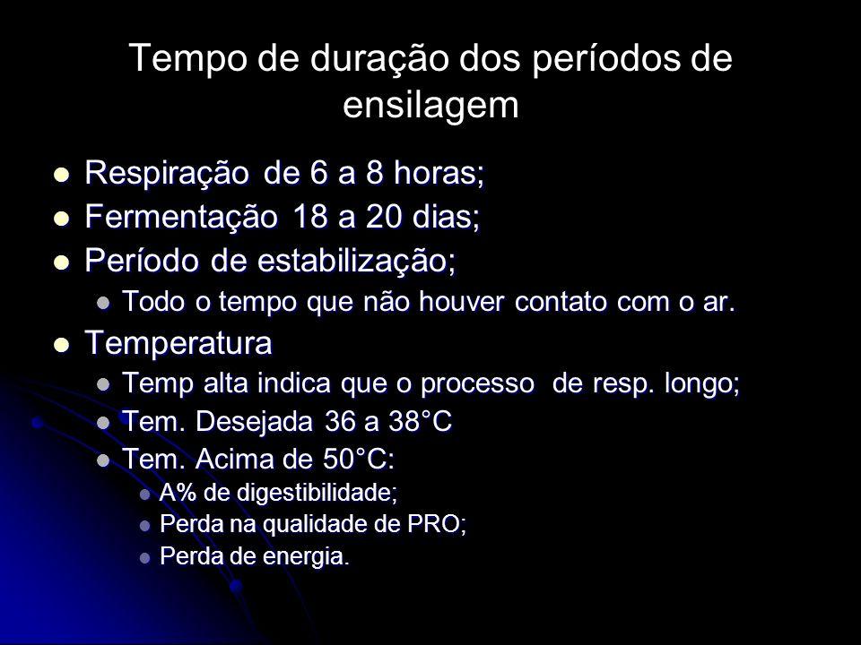 Tempo de duração dos períodos de ensilagem Respiração de 6 a 8 horas; Respiração de 6 a 8 horas; Fermentação 18 a 20 dias; Fermentação 18 a 20 dias; P