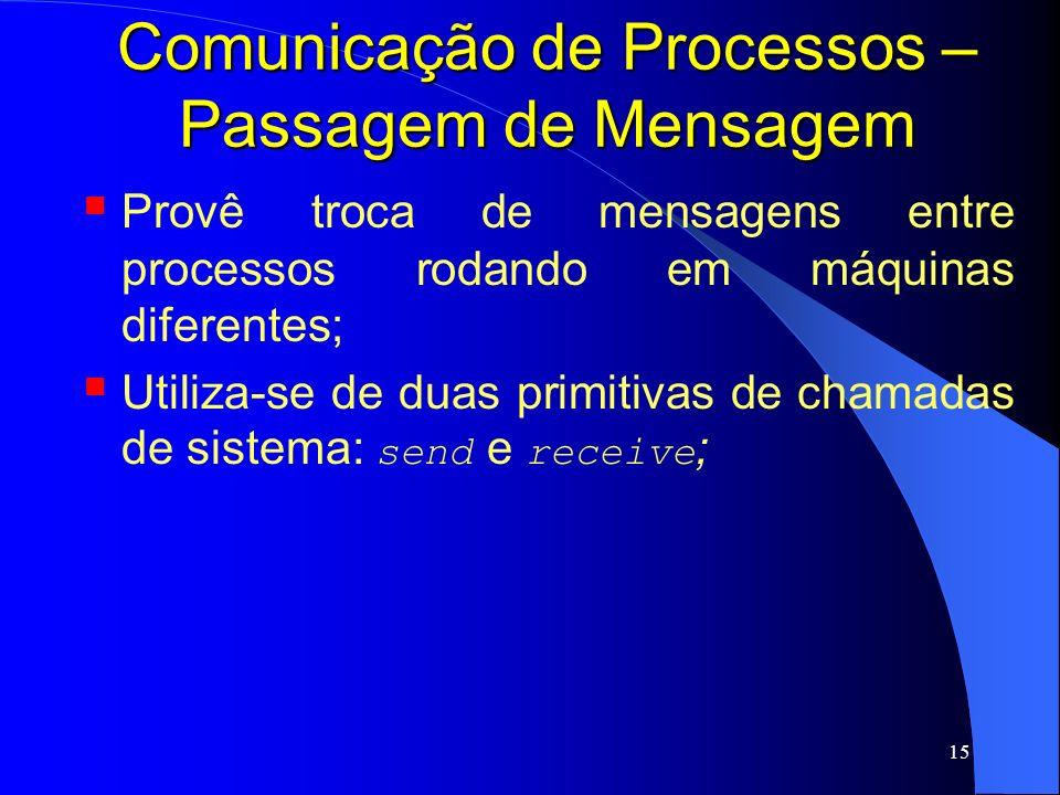 15 Comunicação de Processos – Passagem de Mensagem Provê troca de mensagens entre processos rodando em máquinas diferentes; Utiliza-se de duas primiti