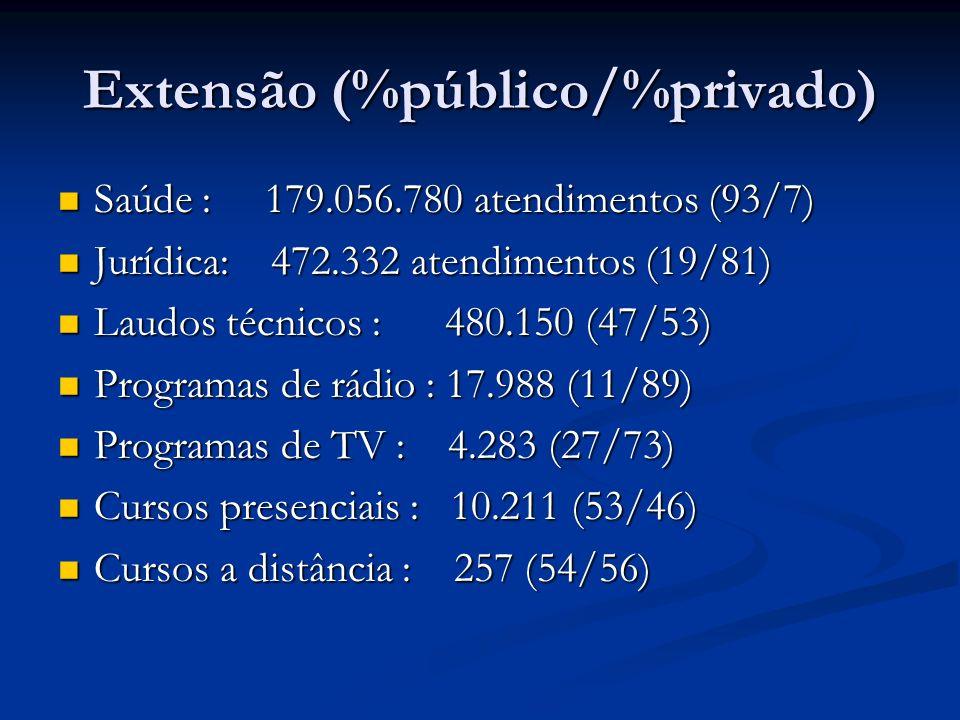 Extensão (%público/%privado) Saúde : 179.056.780 atendimentos (93/7) Saúde : 179.056.780 atendimentos (93/7) Jurídica: 472.332 atendimentos (19/81) Jurídica: 472.332 atendimentos (19/81) Laudos técnicos : 480.150 (47/53) Laudos técnicos : 480.150 (47/53) Programas de rádio : 17.988 (11/89) Programas de rádio : 17.988 (11/89) Programas de TV : 4.283 (27/73) Programas de TV : 4.283 (27/73) Cursos presenciais : 10.211 (53/46) Cursos presenciais : 10.211 (53/46) Cursos a distância : 257 (54/56) Cursos a distância : 257 (54/56)