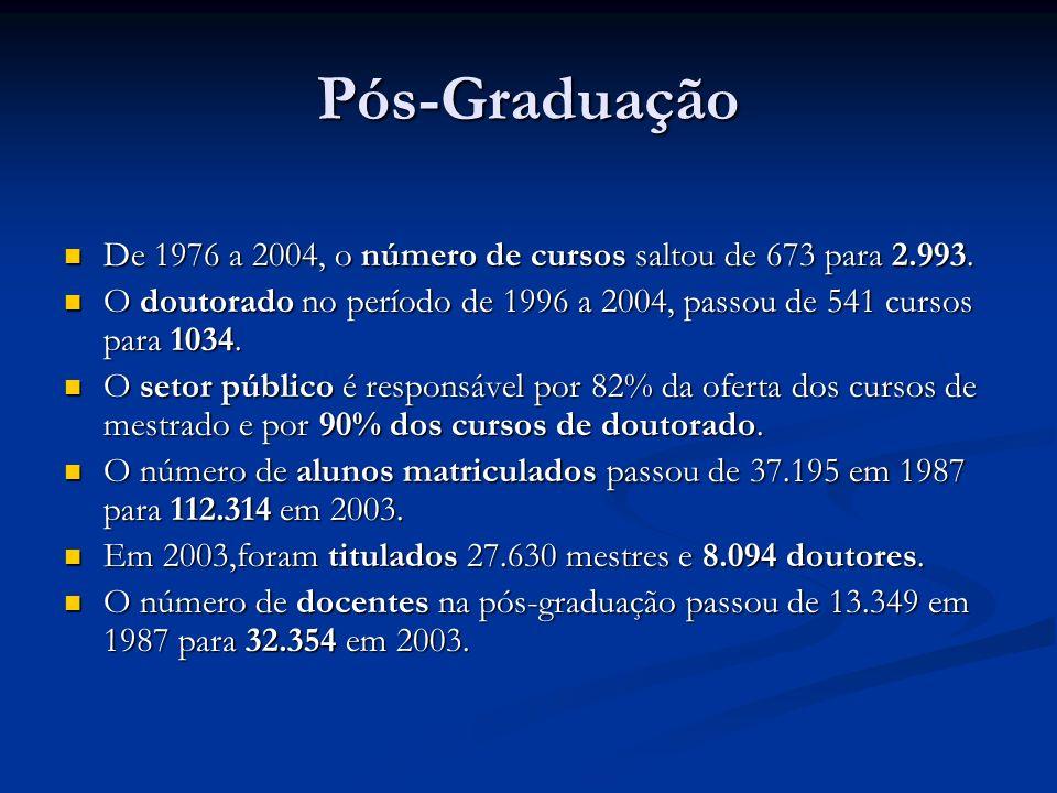 Pós-Graduação De 1976 a 2004, o número de cursos saltou de 673 para 2.993. De 1976 a 2004, o número de cursos saltou de 673 para 2.993. O doutorado no