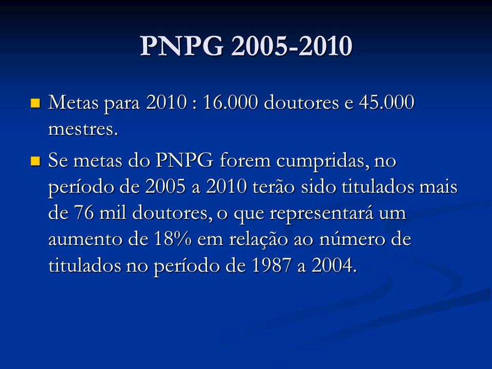 PNPG 2005-2010 Metas para 2010 : 16.000 doutores e 45.000 mestres. Metas para 2010 : 16.000 doutores e 45.000 mestres. Se metas do PNPG forem cumprida
