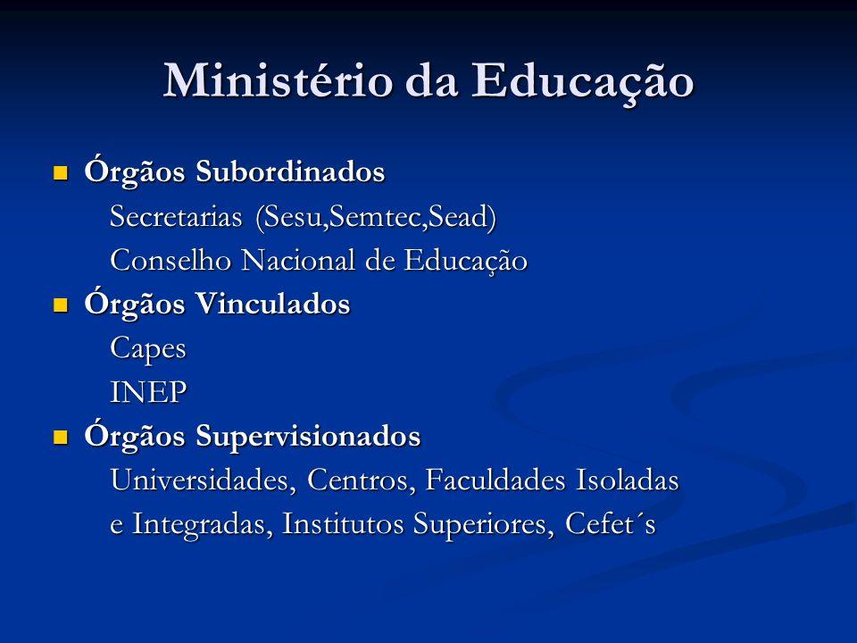 Ministério da Educação Órgãos Subordinados Órgãos Subordinados Secretarias (Sesu,Semtec,Sead) Secretarias (Sesu,Semtec,Sead) Conselho Nacional de Educ