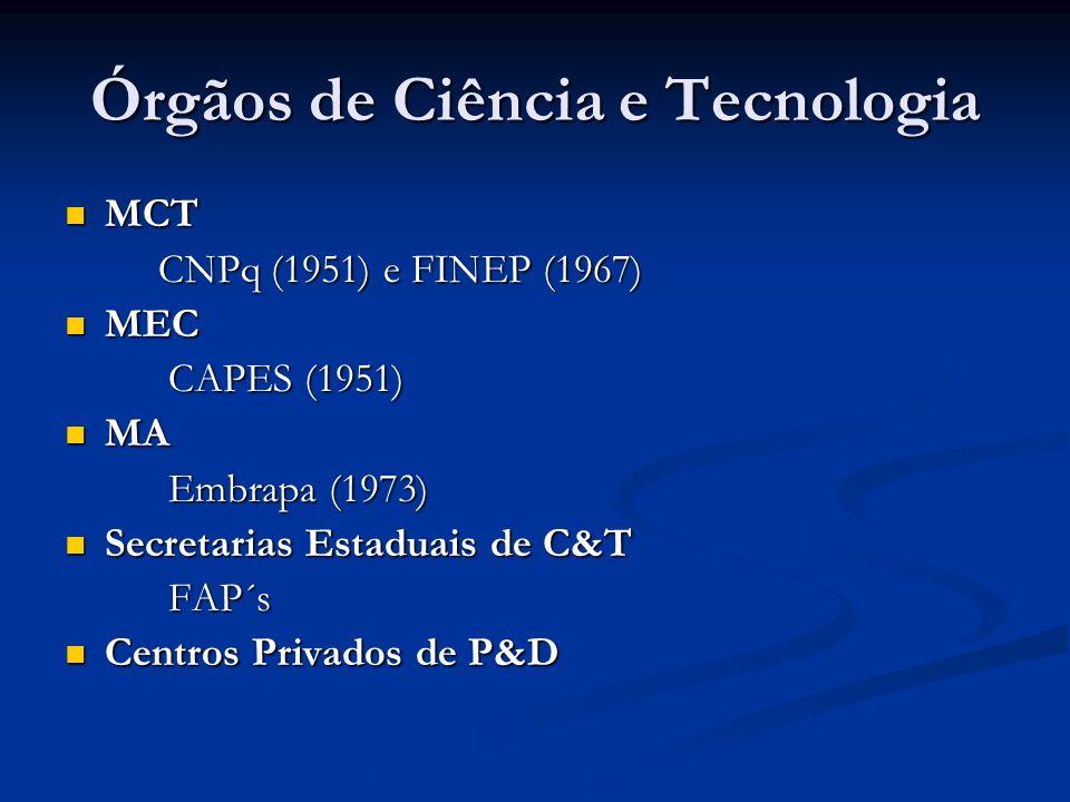 Órgãos de Ciência e Tecnologia MCT MCT CNPq (1951) e FINEP (1967) CNPq (1951) e FINEP (1967) MEC MEC CAPES (1951) CAPES (1951) MA MA Embrapa (1973) Embrapa (1973) Secretarias Estaduais de C&T Secretarias Estaduais de C&T FAP´s FAP´s Centros Privados de P&D Centros Privados de P&D