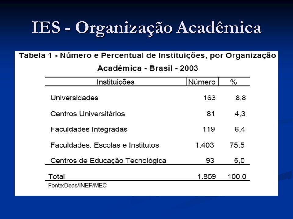 Ingressantes, matrículas e concluintes – 1993-2003