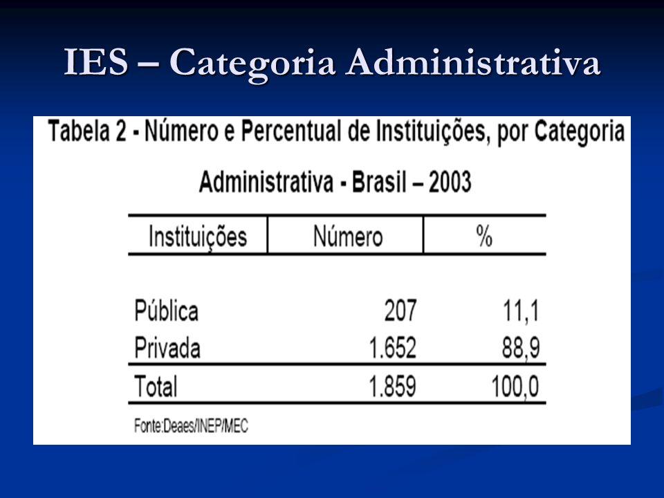 Pós-Graduação De 1976 a 2004, o número de cursos saltou de 673 para 2.993.