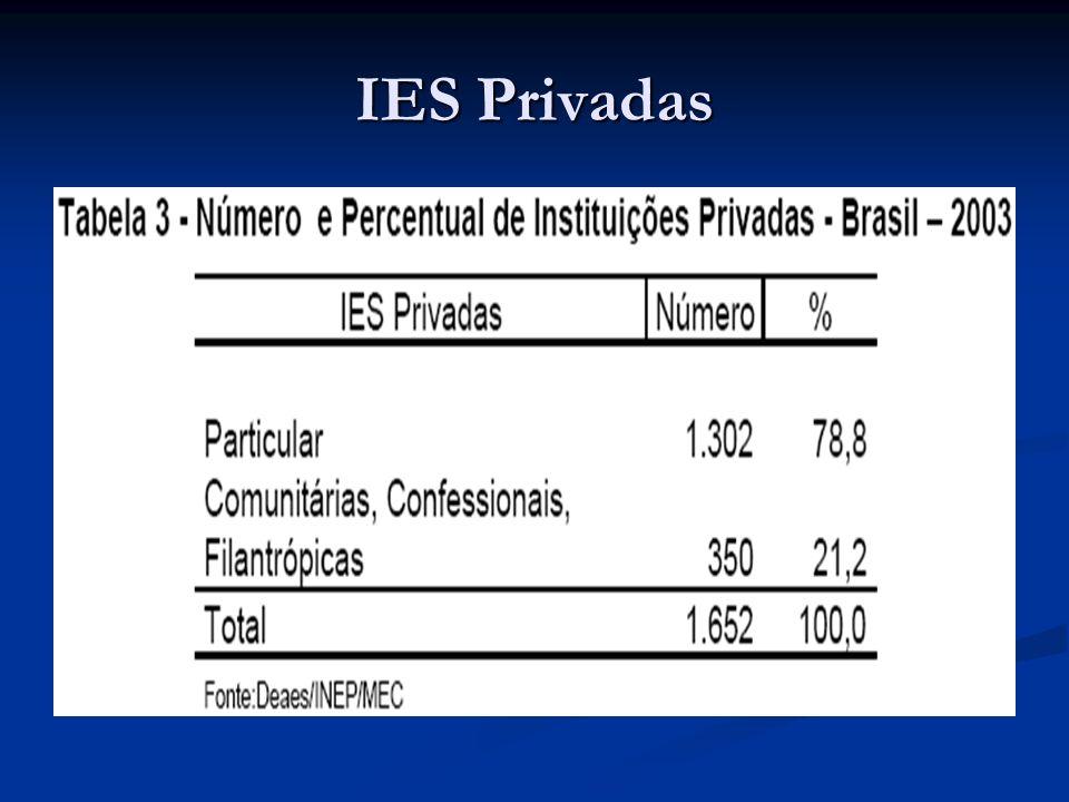 Número de IES