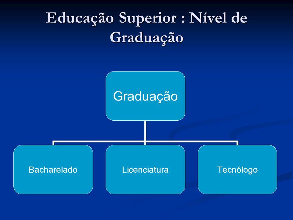 Educação Superior : Nível de Graduação Graduação BachareladoLicenciaturaTecnólogo