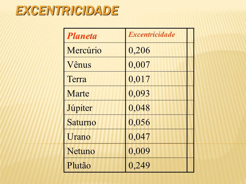 EXCENTRICIDADE Planeta Excentricidade Mercúrio0,206 Vênus0,007 Terra0,017 Marte0,093 Júpiter0,048 Saturno0,056 Urano0,047 Netuno0,009 Plutão0,249