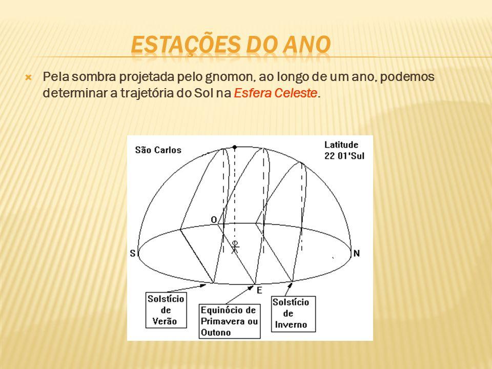 Pela sombra projetada pelo gnomon, ao longo de um ano, podemos determinar a trajetória do Sol na Esfera Celeste.