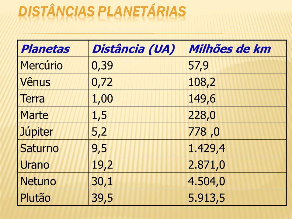 PlanetasDistância (UA)Milhões de km Mercúrio0,3957,9 Vênus0,72108,2 Terra1,00149,6 Marte1,5228,0 Júpiter5,2778,0 Saturno9,51.429,4 Urano19,22.871,0 Ne
