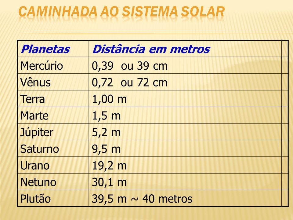 PlanetasDistância em metros Mercúrio0,39 ou 39 cm Vênus0,72 ou 72 cm Terra1,00 m Marte1,5 m Júpiter5,2 m Saturno9,5 m Urano19,2 m Netuno30,1 m Plutão3