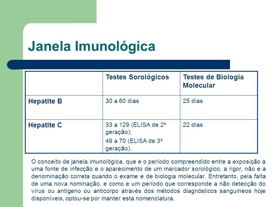Janela Imunológica Testes SorológicosTestes de Biologia Molecular Hepatite B 30 a 60 dias25 dias Hepatite C 33 a 129 (ELISA de 2ª geração); 49 a 70 (E