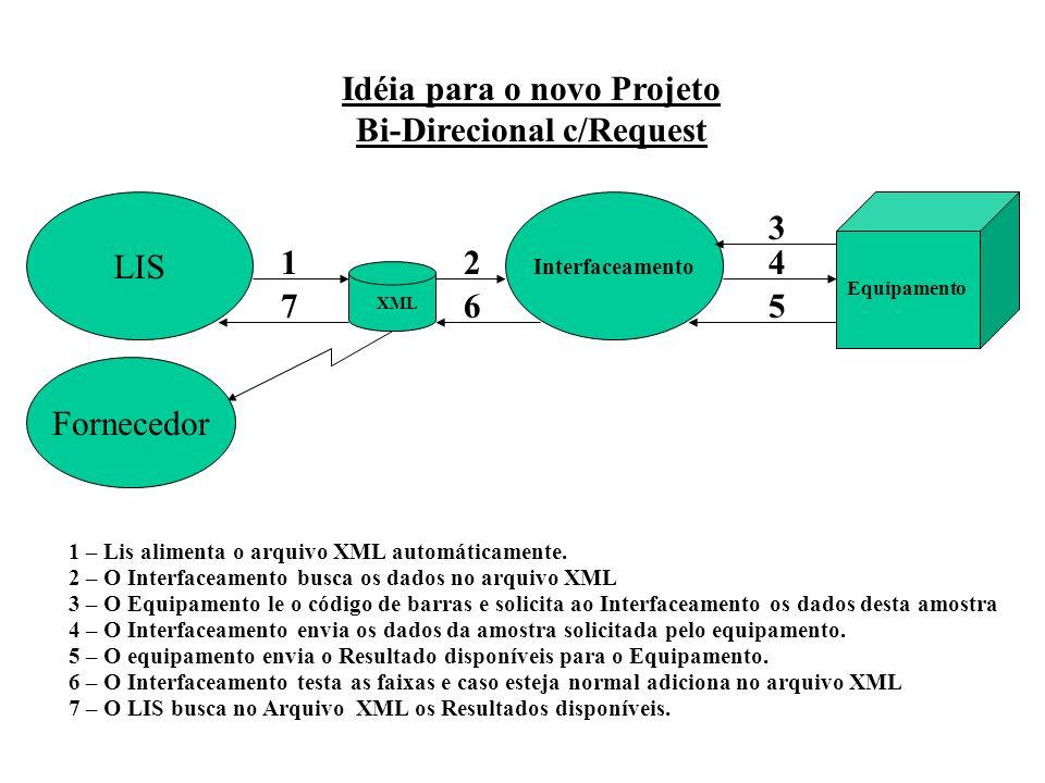 XML Equipamento Interfaceamento LIS 1 3 24 567 1 – Lis alimenta o arquivo XML automáticamente. 2 – O Interfaceamento busca os dados no arquivo XML 3 –