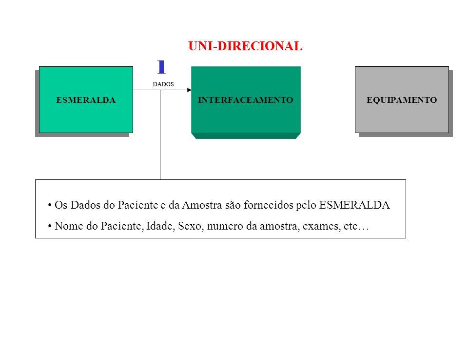ESMERALDA INTERFACEAMENTO DADOS UNI-DIRECIONAL Os Dados do Paciente e da Amostra são fornecidos pelo ESMERALDA Nome do Paciente, Idade, Sexo, numero d