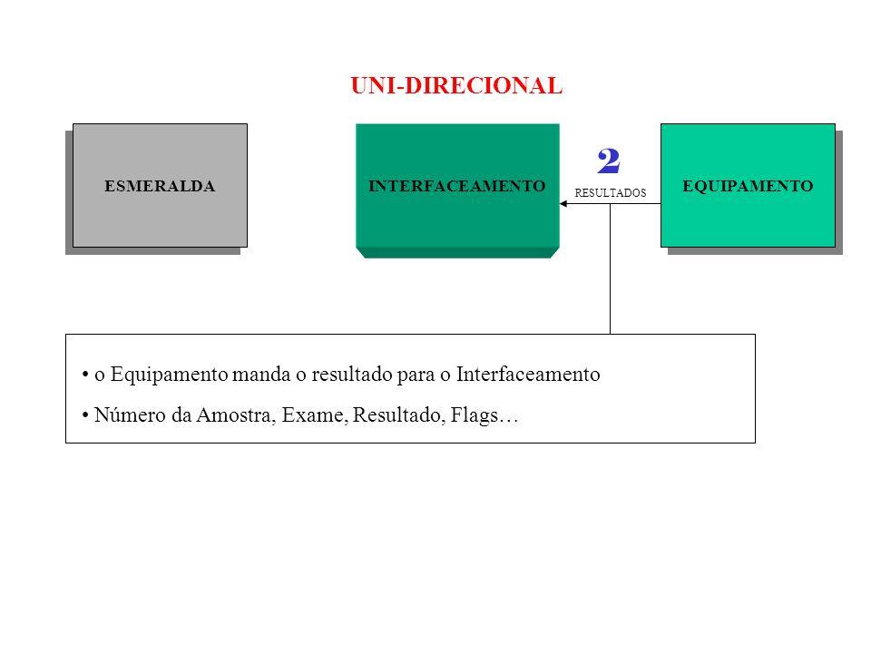 ESMERALDA EQUIPAMENTO INTERFACEAMENTO RESULTADOS UNI-DIRECIONAL o Equipamento manda o resultado para o Interfaceamento Número da Amostra, Exame, Resul