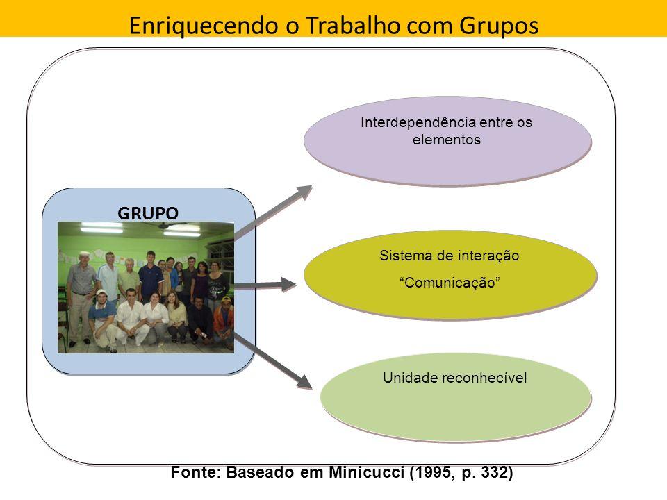 Enriquecendo o Trabalho com Grupos GRUPO Interdependência entre os elementos Unidade reconhecível Sistema de interação Comunicação Sistema de interaçã
