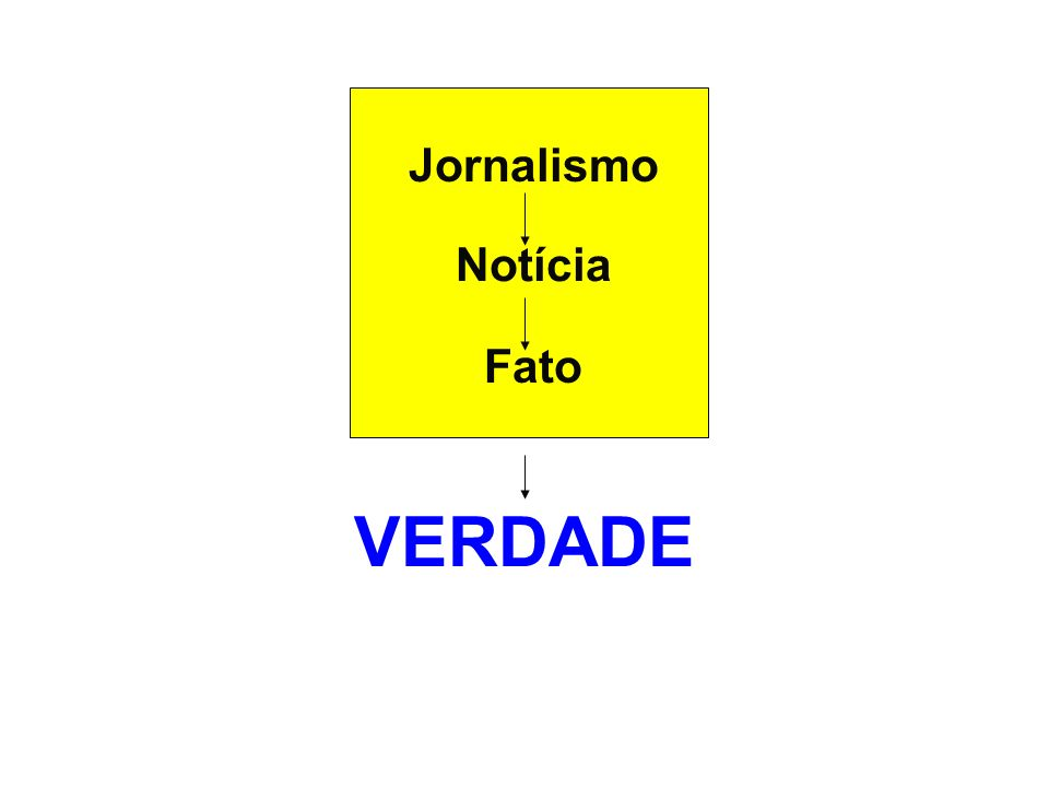Jornalismo Notícia Fato VERDADE