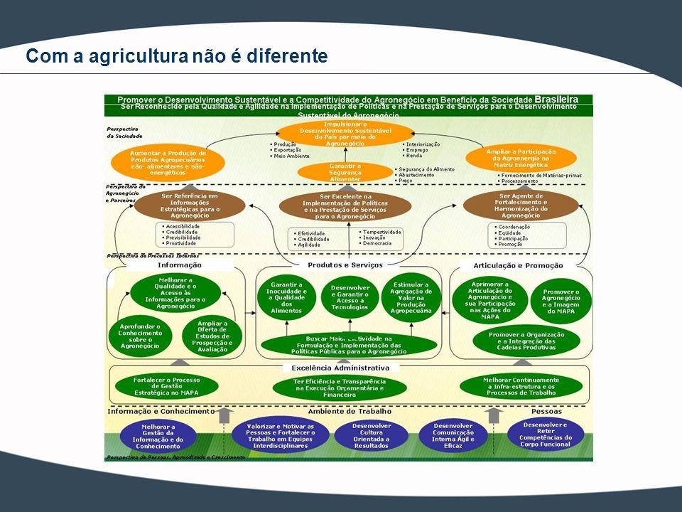 Fiscalização agropecuária O Desenvolvimento Sustentável do Agronegócio é a régua, é a medida, de quanto o trabalho de cada profissional, de cada setor, contribui para que o Ministério alcance os seus objetivos