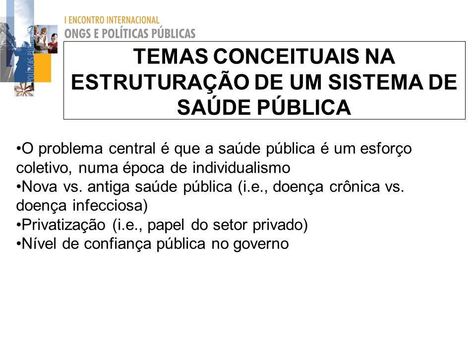 TEMAS CONCEITUAIS NA ESTRUTURAÇÃO DE UM SISTEMA DE SAÚDE PÚBLICA O problema central é que a saúde pública é um esforço coletivo, numa época de individ