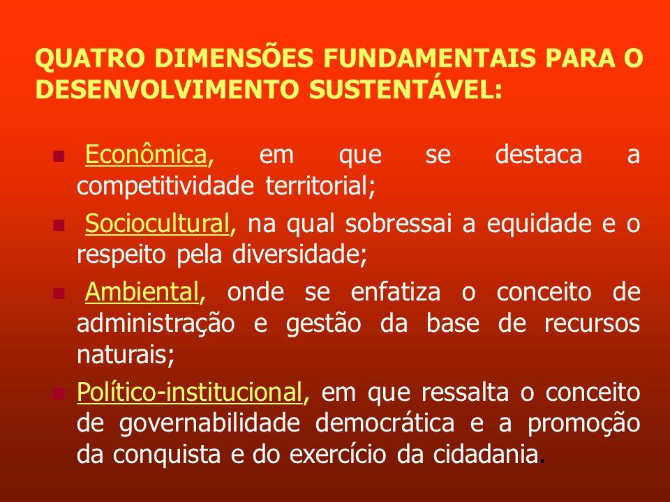 QUATRO DIMENSÕES FUNDAMENTAIS PARA O DESENVOLVIMENTO SUSTENTÁVEL: Econômica, em que se destaca a competitividade territorial; Sociocultural, na qual s