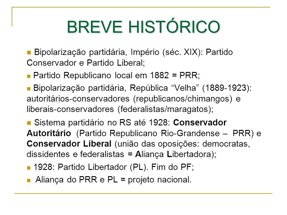BREVE HISTÓRICO Bipolarização partidária, Império (séc. XIX): Partido Conservador e Partido Liberal; Partido Republicano local em 1882 = PRR; Bipolari