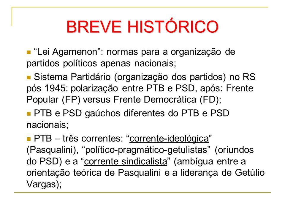 BREVE HISTÓRICO Lei Agamenon: normas para a organização de partidos políticos apenas nacionais; Sistema Partidário (organização dos partidos) no RS pó