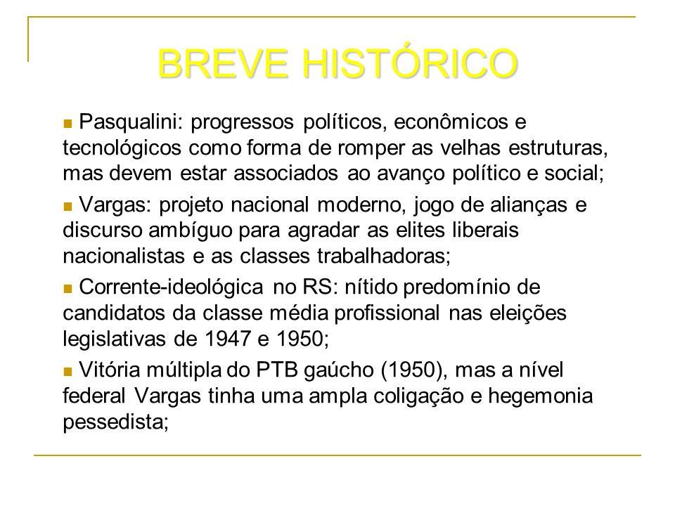 BREVE HISTÓRICO Pasqualini: progressos políticos, econômicos e tecnológicos como forma de romper as velhas estruturas, mas devem estar associados ao a