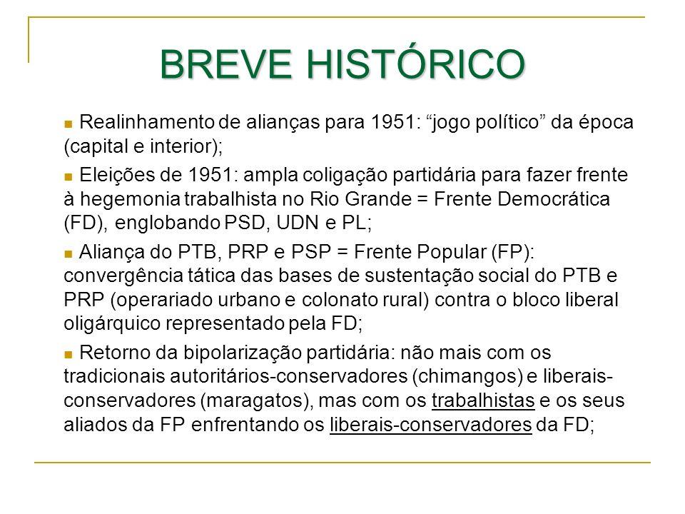 BREVE HISTÓRICO Realinhamento de alianças para 1951: jogo político da época (capital e interior); Eleições de 1951: ampla coligação partidária para fa