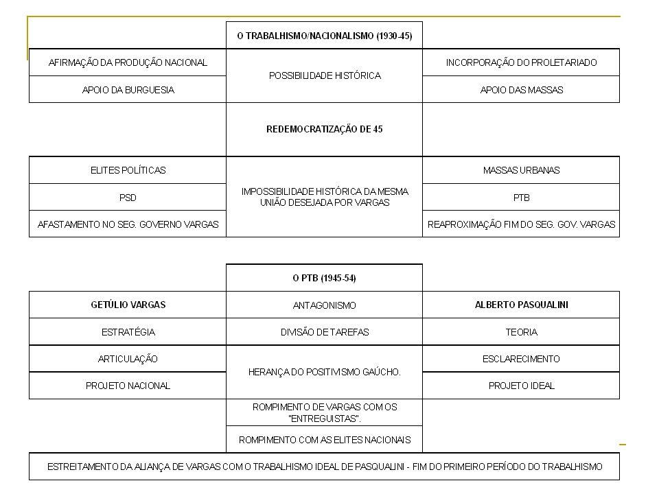 BREVE HISTÓRICO Partido político = PTB / Trabalhismo; Conceito de Gramsci: dupla perspectiva; Sociedade Civil: nascimento do partido = visão de mundo (Pasqualini); Sociedade Política: imposição da visão do grupo à sociedade (Vargas); Pasqualini: busca do consenso (pela persuasão?) na sociedade civil = intelectual orgânico coletivo; Vargas: busca da hegemonia política pela coerção.