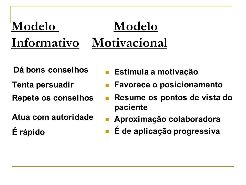 Modelo Modelo Informativo Motivacional Dá bons conselhos Tenta persuadir Repete os conselhos Atua com autoridade É rápido Estimula a motivação Favorec