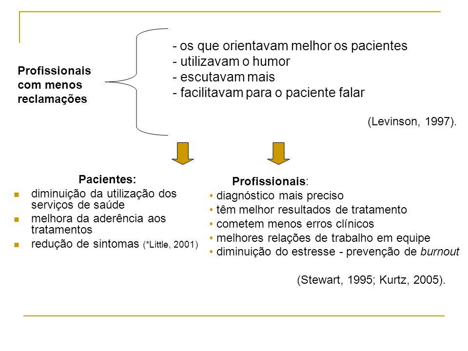 Pacientes: diminuição da utilização dos serviços de saúde melhora da aderência aos tratamentos redução de sintomas (*Little, 2001) Profissionais com m