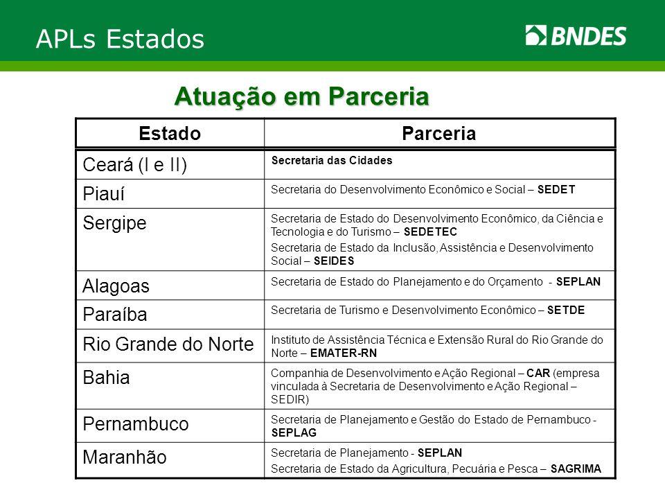 Atuação em Parceria APLs Estados Ceará (I e II) Secretaria das Cidades Piauí Secretaria do Desenvolvimento Econômico e Social – SEDET Sergipe Secretar