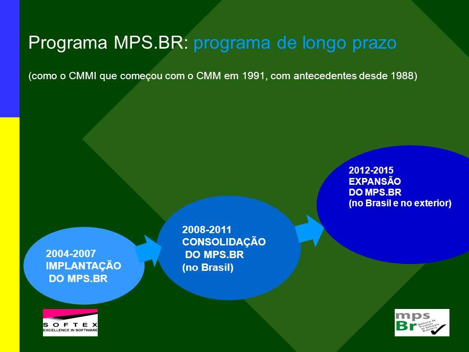 Programa MPS.BR: programa de longo prazo (como o CMMI que começou com o CMM em 1991, com antecedentes desde 1988) 2004-2007 IMPLANTAÇÃO DO MPS.BR 2008-2011 CONSOLIDAÇÃO DO MPS.BR (no Brasil) 2012-2015 EXPANSÃO DO MPS.BR (no Brasil e no exterior)