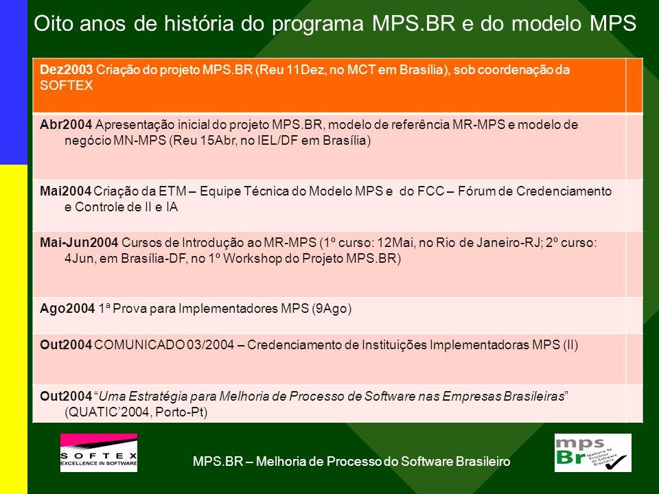 Oito anos de história do programa MPS.BR e do modelo MPS Dez2003 Criação do projeto MPS.BR (Reu 11Dez, no MCT em Brasília), sob coordenação da SOFTEX Abr2004 Apresentação inicial do projeto MPS.BR, modelo de referência MR-MPS e modelo de negócio MN-MPS (Reu 15Abr, no IEL/DF em Brasília) Mai2004 Criação da ETM – Equipe Técnica do Modelo MPS e do FCC – Fórum de Credenciamento e Controle de II e IA Mai-Jun2004 Cursos de Introdução ao MR-MPS (1º curso: 12Mai, no Rio de Janeiro-RJ; 2º curso: 4Jun, em Brasília-DF, no 1º Workshop do Projeto MPS.BR) Ago2004 1ª Prova para Implementadores MPS (9Ago) Out2004 COMUNICADO 03/2004 – Credenciamento de Instituições Implementadoras MPS (II) Out2004 Uma Estratégia para Melhoria de Processo de Software nas Empresas Brasileiras (QUATIC2004, Porto-Pt) MPS.BR – Melhoria de Processo do Software Brasileiro
