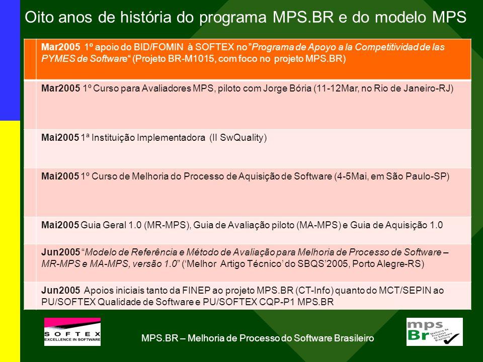 Oito anos de história do programa MPS.BR e do modelo MPS Mar2005 1º apoio do BID/FOMIN à SOFTEX no Programa de Apoyo a la Competitividad de las PYMES de Software (Projeto BR-M1015, com foco no projeto MPS.BR) Mar2005 1º Curso para Avaliadores MPS, piloto com Jorge Bória (11-12Mar, no Rio de Janeiro-RJ) Mai2005 1ª Instituição Implementadora (II SwQuality) Mai2005 1º Curso de Melhoria do Processo de Aquisição de Software (4-5Mai, em São Paulo-SP) Mai2005 Guia Geral 1.0 (MR-MPS), Guia de Avaliação piloto (MA-MPS) e Guia de Aquisição 1.0 Jun2005 Modelo de Referência e Método de Avaliação para Melhoria de Processo de Software – MR-MPS e MA-MPS, versão 1.0 (Melhor Artigo Técnico do SBQS2005, Porto Alegre-RS) Jun2005 Apoios iniciais tanto da FINEP ao projeto MPS.BR (CT-Info) quanto do MCT/SEPIN ao PU/SOFTEX Qualidade de Software e PU/SOFTEX CQP-P1 MPS.BR MPS.BR – Melhoria de Processo do Software Brasileiro