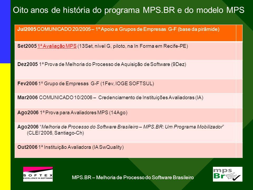 Oito anos de história do programa MPS.BR e do modelo MPS Jul2005 COMUNICADO 20/2005 – 1º Apoio a Grupos de Empresas G-F (base da pirâmide) Set2005 1ª Avaliação MPS (13Set, nível G, piloto, na In Forma em Recife-PE) Dez2005 1ª Prova de Melhoria do Processo de Aquisição de Software (9Dez) Fev2006 1º Grupo de Empresas G-F (1Fev, IOGE SOFTSUL) Mar2006 COMUNICADO 10/2006 – Credenciamento de Instituições Avaliadoras (IA) Ago2006 1ª Prova para Avaliadores MPS (14Ago) Ago2006 Melhoria de Processo do Software Brasileiro – MPS.BR: Um Programa Mobilizador (CLEI2006, Santiago-Ch) Out2006 1ª Instituição Avaliadora (IA SwQuality) MPS.BR – Melhoria de Processo do Software Brasileiro