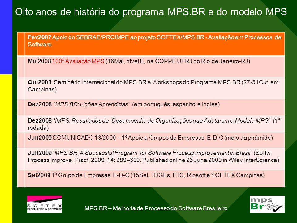 Oito anos de história do programa MPS.BR e do modelo MPS Fev2007 Apoio do SEBRAE/PROIMPE ao projeto SOFTEX/MPS.BR - Avaliação em Processos de Software Mai2008 100ª Avaliação MPS (16Mai, nível E, na COPPE UFRJ no Rio de Janeiro-RJ) Out2008 Seminário Internacional do MPS.BR e Workshops do Programa MPS.BR (27-31Out, em Campinas) Dez2008 MPS.BR: Lições Aprendidas (em português, espanhol e inglês) Dez2008 iMPS: Resultados de Desempenho de Organizações que Adotaram o Modelo MPS (1ª rodada) Jun2009 COMUNICADO 13/2009 – 1º Apoio a Grupos de Empresas E-D-C (meio da pirâmide) Jun2009 MPS.BR: A Successful Program for Software Process Improvement in Brazil (Softw.
