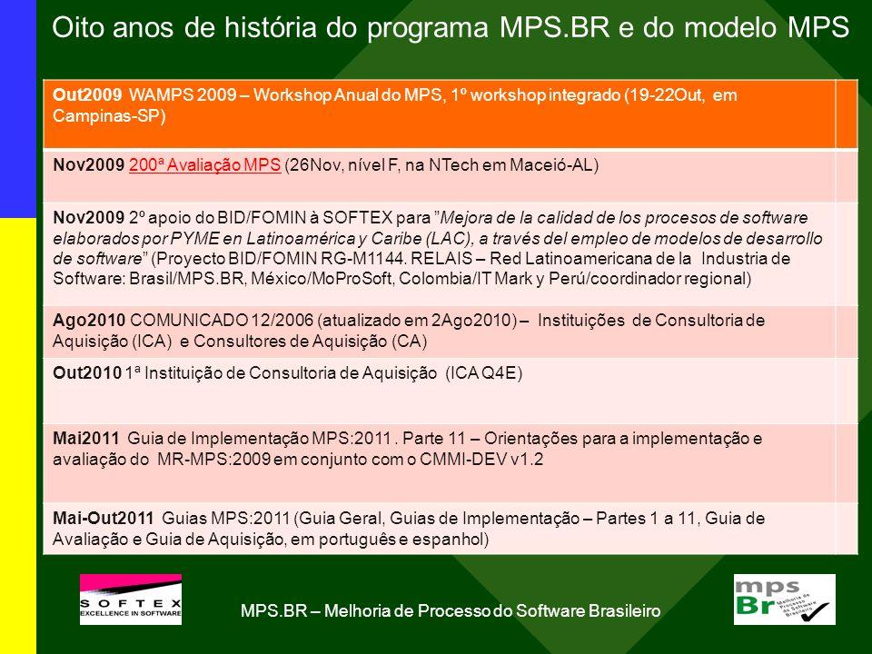 Oito anos de história do programa MPS.BR e do modelo MPS Out2009 WAMPS 2009 – Workshop Anual do MPS, 1º workshop integrado (19-22Out, em Campinas-SP) Nov2009 200ª Avaliação MPS (26Nov, nível F, na NTech em Maceió-AL) Nov2009 2º apoio do BID/FOMIN à SOFTEX para Mejora de la calidad de los procesos de software elaborados por PYME en Latinoamérica y Caribe (LAC), a través del empleo de modelos de desarrollo de software (Proyecto BID/FOMIN RG-M1144.