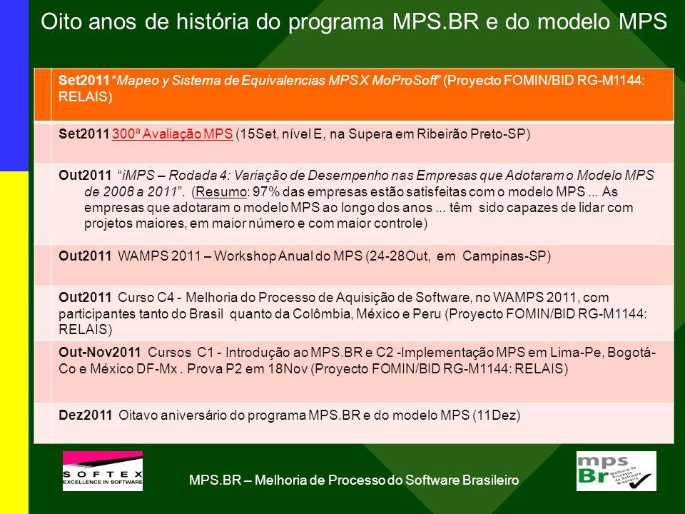 Oito anos de história do programa MPS.BR e do modelo MPS Set2011 Mapeo y Sistema de Equivalencias MPS X MoProSoft (Proyecto FOMIN/BID RG-M1144: RELAIS) Set2011 300ª Avaliação MPS (15Set, nível E, na Supera em Ribeirão Preto-SP) Out2011 iMPS – Rodada 4: Variação de Desempenho nas Empresas que Adotaram o Modelo MPS de 2008 a 2011.