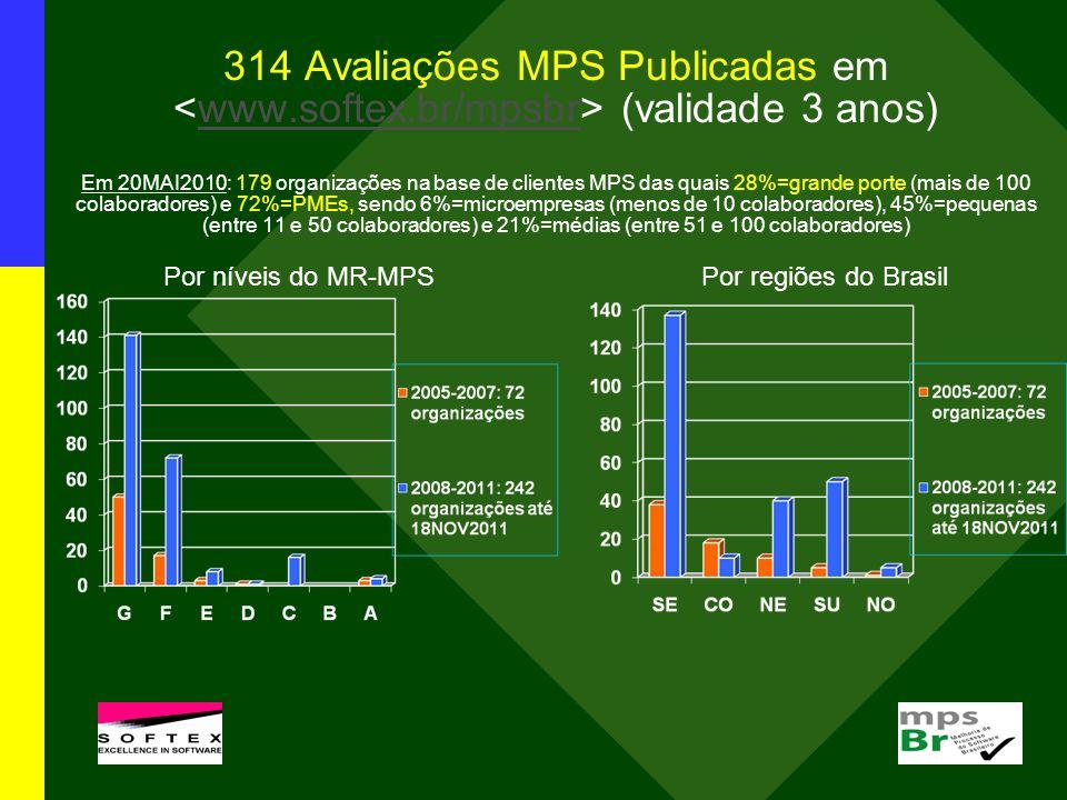 314 Avaliações MPS Publicadas em (validade 3 anos) Em 20MAI2010: 179 organizações na base de clientes MPS das quais 28%=grande porte (mais de 100 colaboradores) e 72%=PMEs, sendo 6%=microempresas (menos de 10 colaboradores), 45%=pequenas (entre 11 e 50 colaboradores) e 21%=médias (entre 51 e 100 colaboradores) Por níveis do MR-MPS Por regiões do Brasilwww.softex.br/mpsbr