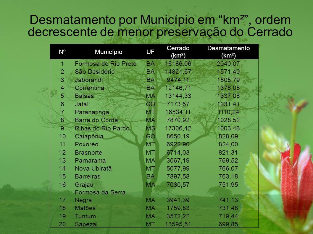 NºMunicípioUF Cerrado (km²) Desmatamento (km²) 1Formosa do Rio PretoBA16186,062040,07 2São DesidérioBA14821,671571,40 3JaborandiBA9474,111505,79 4Corr
