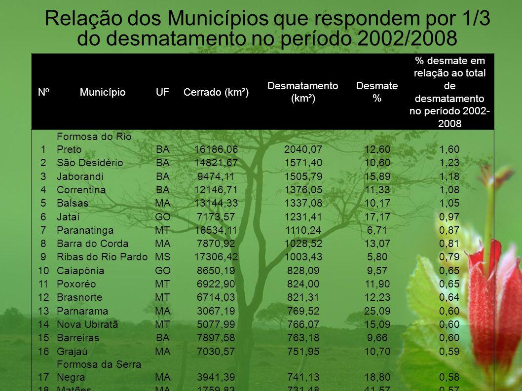 NºMunicípioUFCerrado (km²) Desmatamento (km²) Desmate % % desmate em relação ao total de desmatamento no período 2002- 2008 1 Formosa do Rio PretoBA16