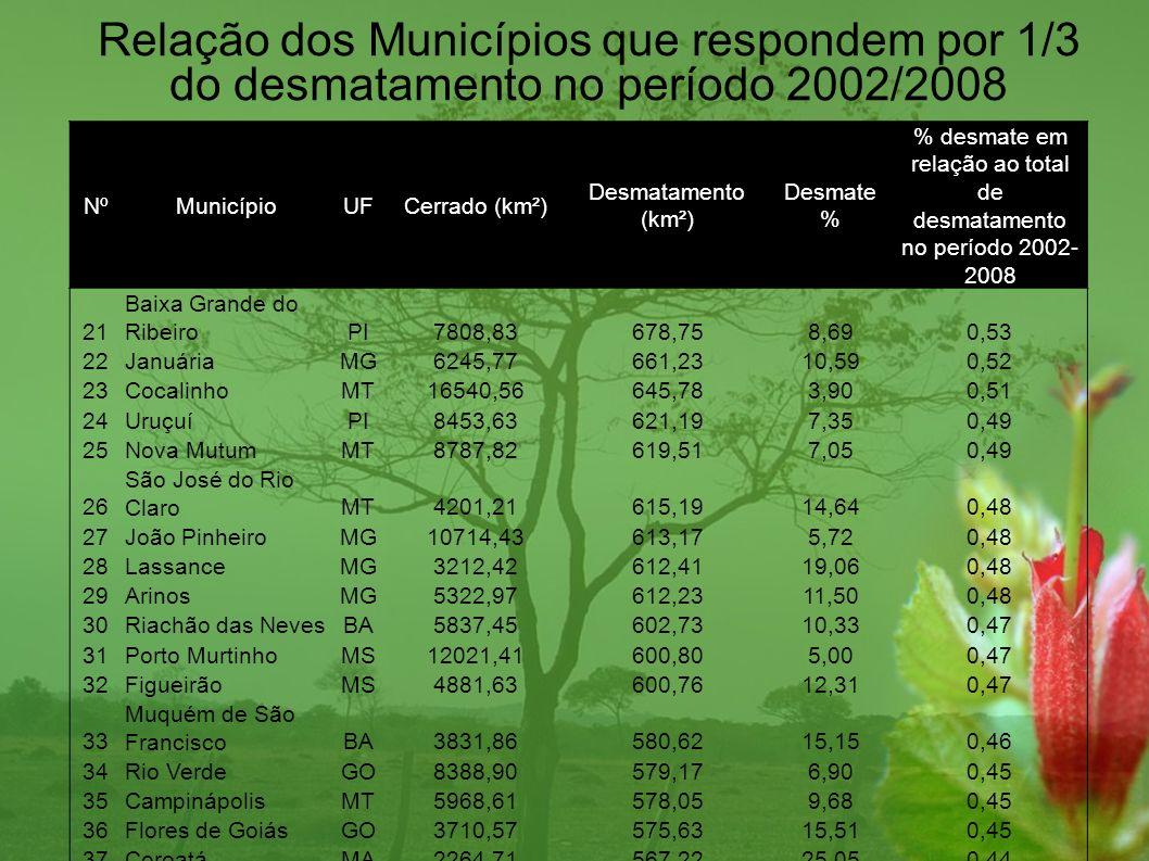 NºMunicípioUFCerrado (km²) Desmatamento (km²) Desmate % % desmate em relação ao total de desmatamento no período 2002- 2008 21 Baixa Grande do Ribeiro