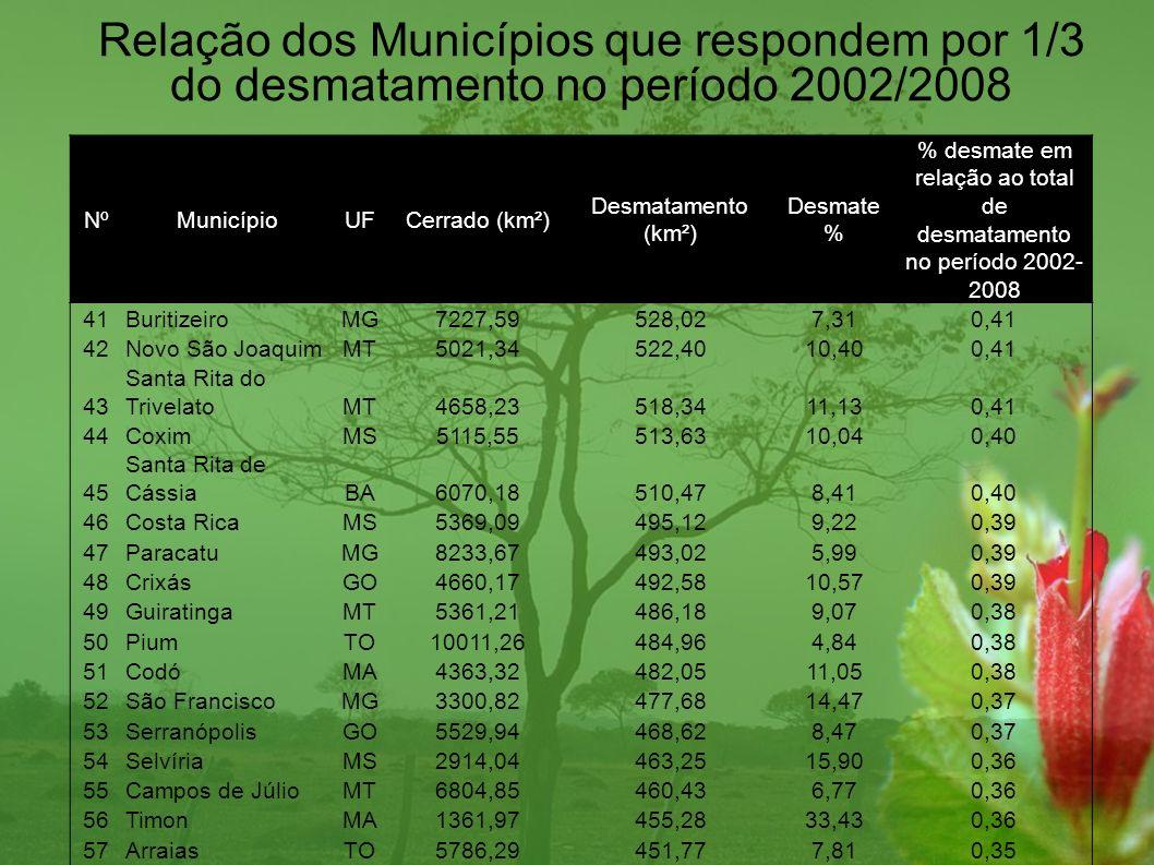 NºMunicípioUFCerrado (km²) Desmatamento (km²) Desmate % % desmate em relação ao total de desmatamento no período 2002- 2008 41BuritizeiroMG7227,59528,